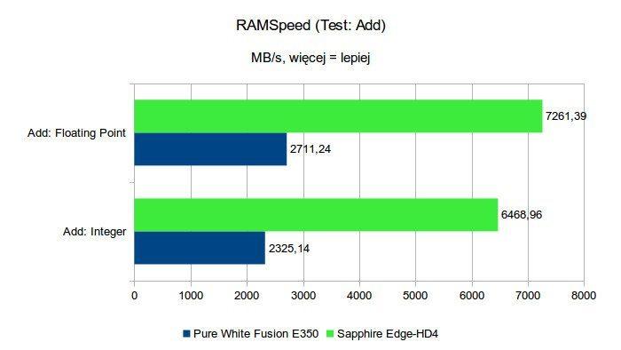 Sapphire Edge-HD4 - RAMSpeed - test Add