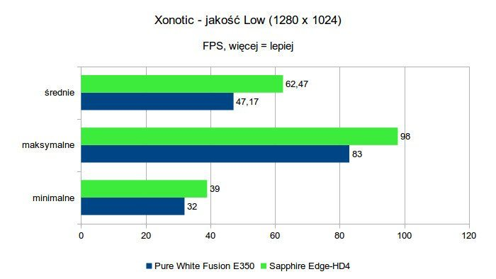 Sapphire Edge-HD4 - Xonotic - jakość Low