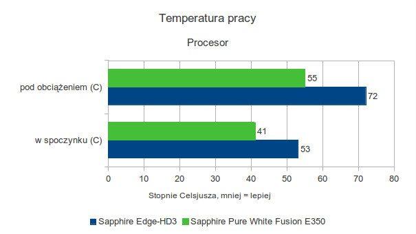 Sapphire Pure White Fusion E-350 - temperatura pracy - procesor