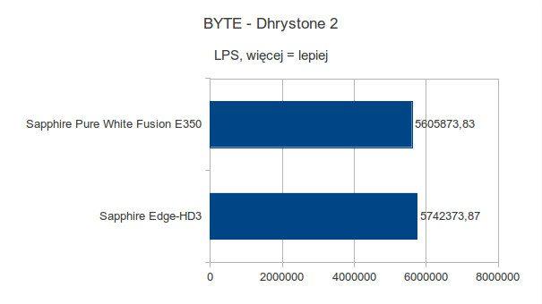 Sapphire Pure White Fusion E350 - BYTE - Dhrystone 2