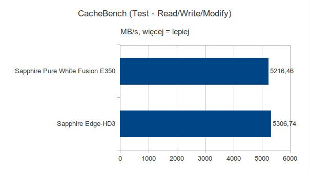 Sapphire Pure White Fusion E350 - CacheBench - Test Read-Write-Modify