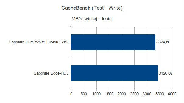 Sapphire Pure White Fusion E350 - CacheBench - Test Write