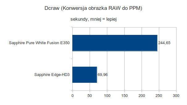 Sapphire Pure White Fusion E350 - Dcraw