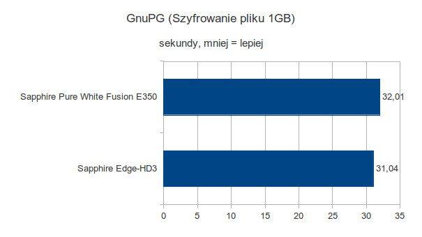 Sapphire Pure White Fusion E350 - GnuPG