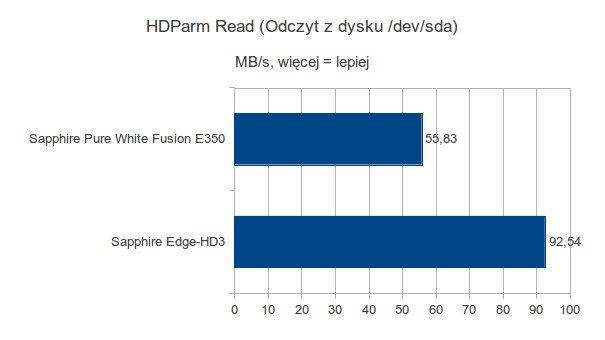 Sapphire Pure White Fusion E350 - HDParm Read