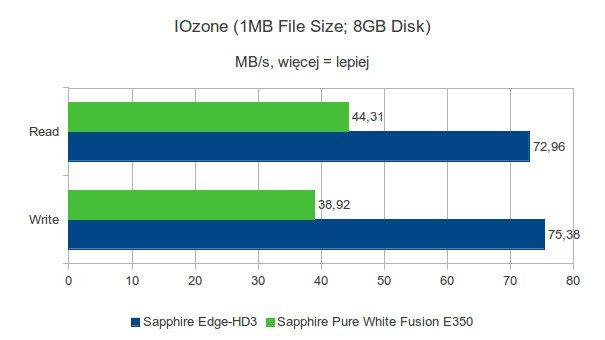 Sapphire Pure White Fusion E350 - IOzone - 1MB - 8GB