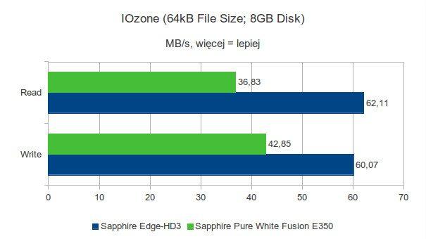 Sapphire Pure White Fusion E350 - IOzone - 64kB - 8GB