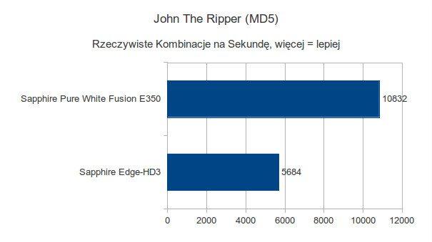 Sapphire Pure White Fusion E350 - John The Ripper - MD5