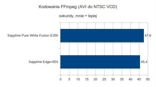 Sapphire Pure White Fusion E350 - Kodowanie FFmpeg