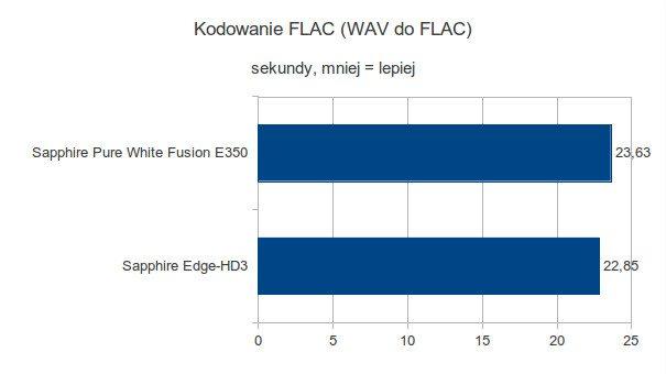 Sapphire Pure White Fusion E350 - Kodowanie FLAC