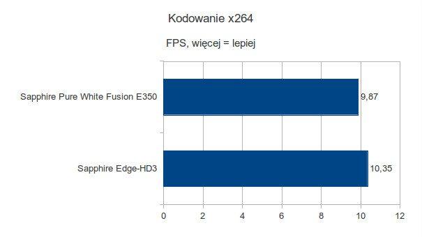 Sapphire Pure White Fusion E350 - Kodowanie x264