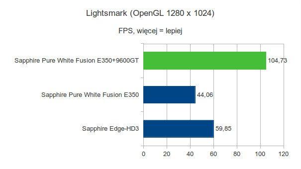 Sapphire Pure White Fusion E350 - Lightsmark