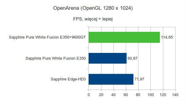 Sapphire Pure White Fusion E350 - OpenArena