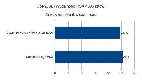 Sapphire Pure White Fusion E350 - OpenSSL