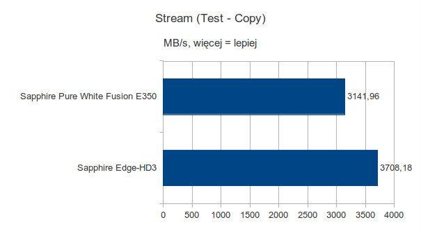 Sapphire Pure White Fusion E350 - Stream - Test Copy
