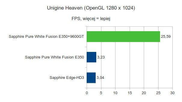 Sapphire Pure White Fusion E350 - Unigine Heaven