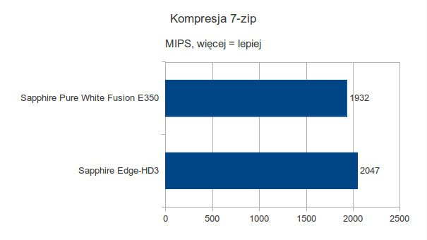 Sapphire Pure White Fusion E350 - kompresja 7-zip