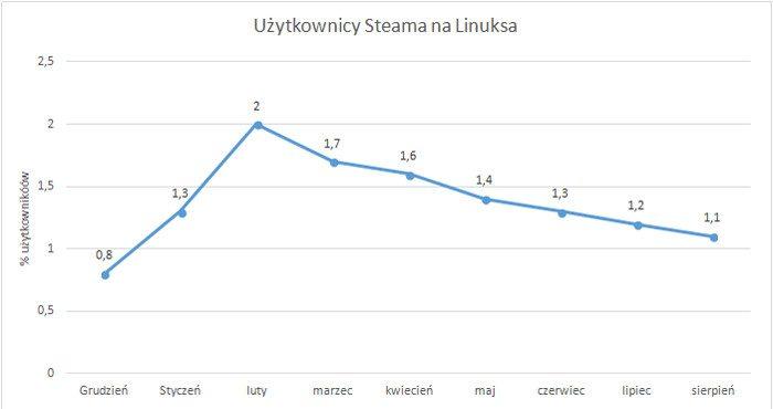 Steam dla Linuksa - użytkownicy