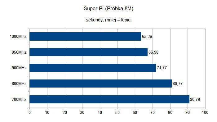 SuperPi na Raspberry Pi