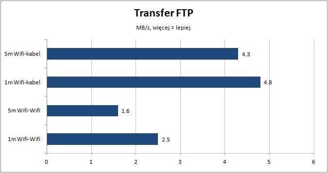 TL-MR3040-predkosc-transferu
