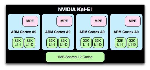 Tegra 3 - procesor Kal-El