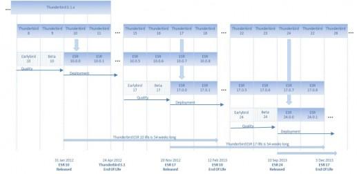 Thunderbird ESR - plan wydawniczy