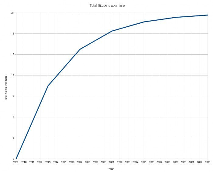 Total Bitcoins over time