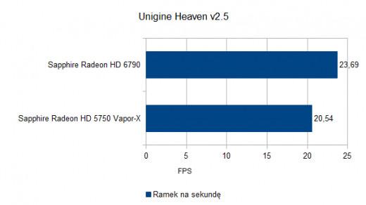 Unigine Heaven v2.5