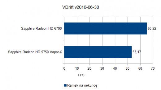 VDrift v2010-06-30