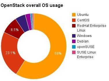 Wdrożenia OpenStack w listopadzie - udział systemów operacyjnych