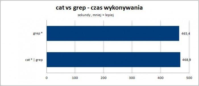 cat vs grep czas wykonywania