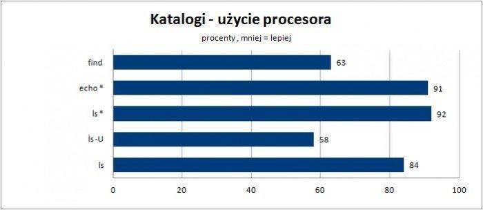 katalogi uzycie procesora
