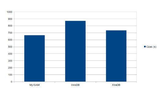 Test silników: MyASAM, InnoDB, XtraDB