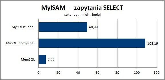 MyISAM - zapytania typu SELECT