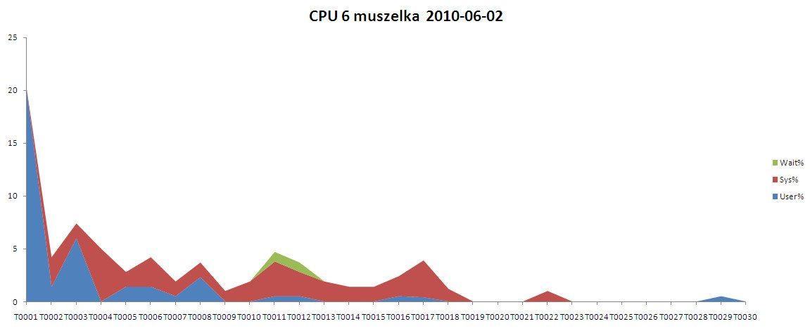 Wykres wygenerowany przez nmon Analyser