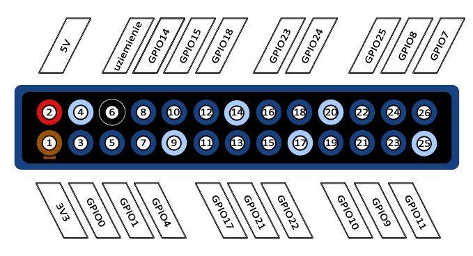 Schemat GPIO na Raspberry Pi