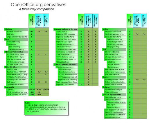 porównanie apache openoffice i libreoffice