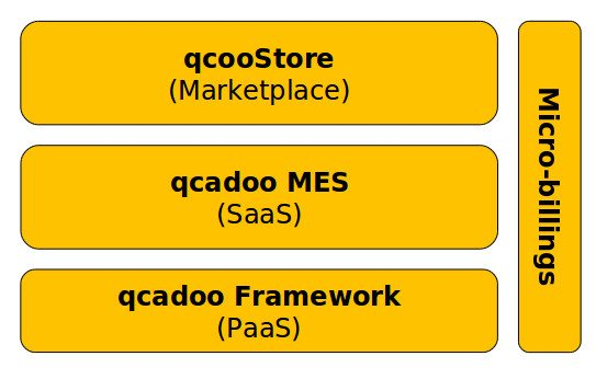 qcadoo_cloud_architecture2