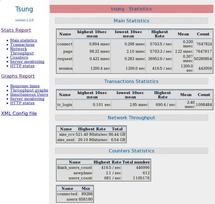 Tsung - statystyki