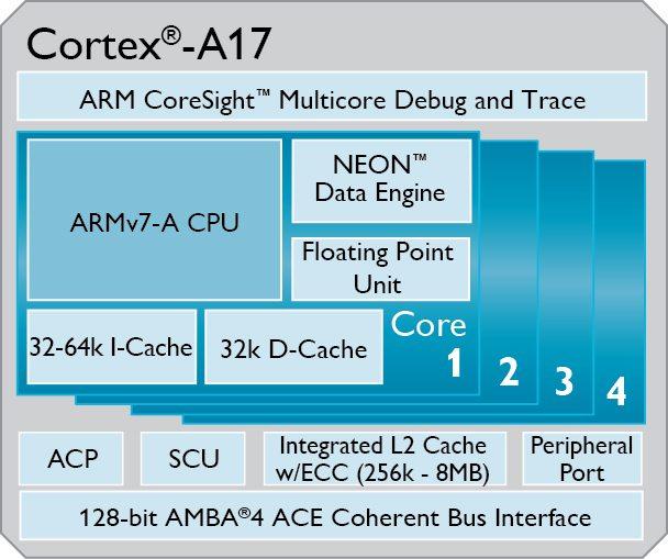 Cortex-A17 - specyfikacja