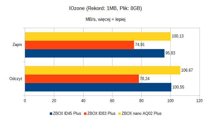 Zotac ZBOX nano AQ02 Plus - IOzone