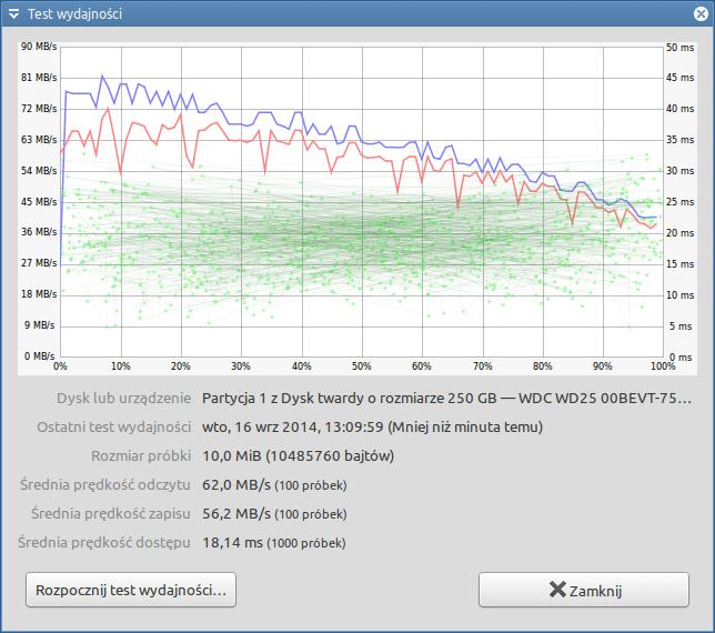Zalman ZM-WE450 - test wydajności Ext4