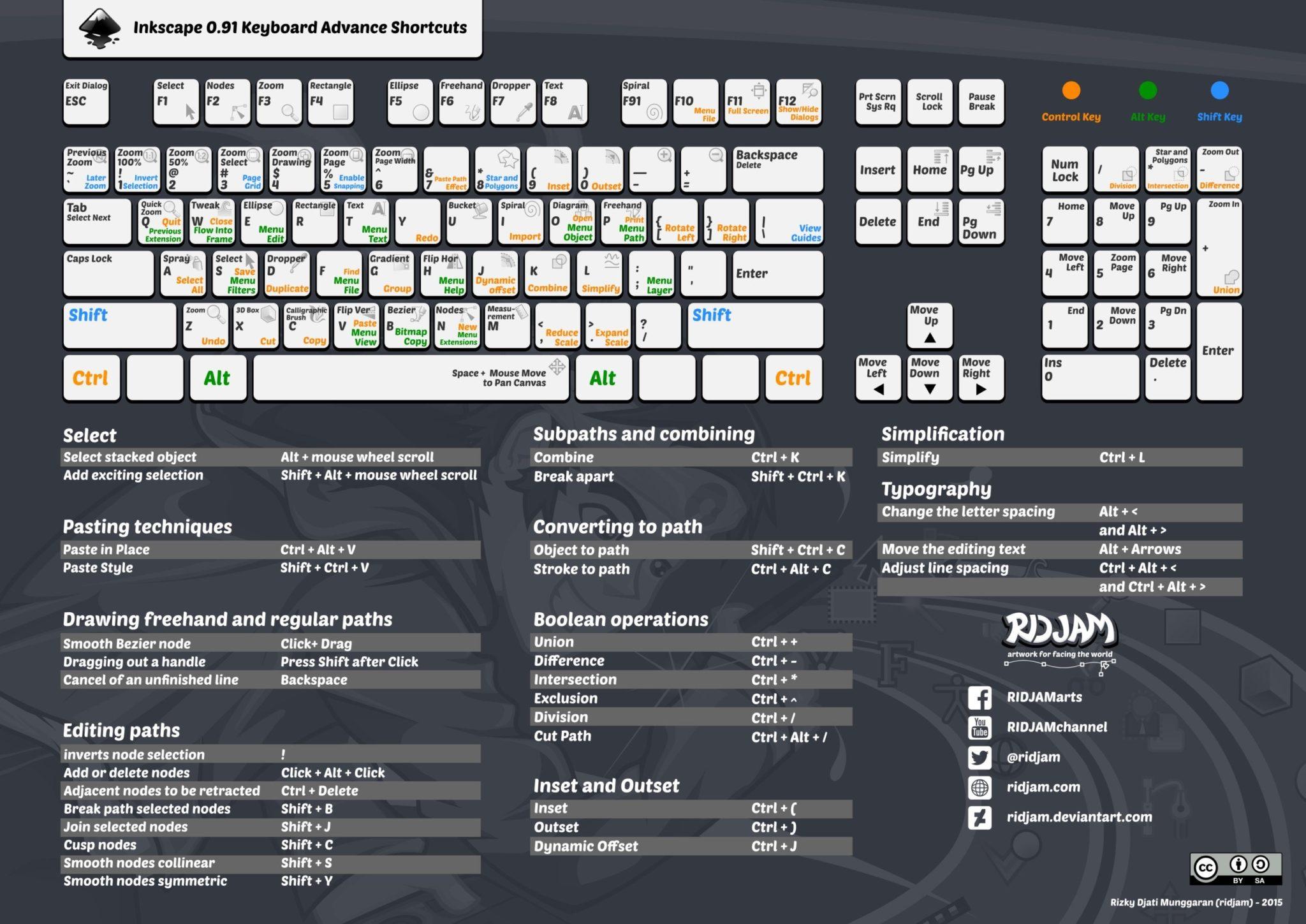 Inkscape 0.91 - skroty klawiaturowe