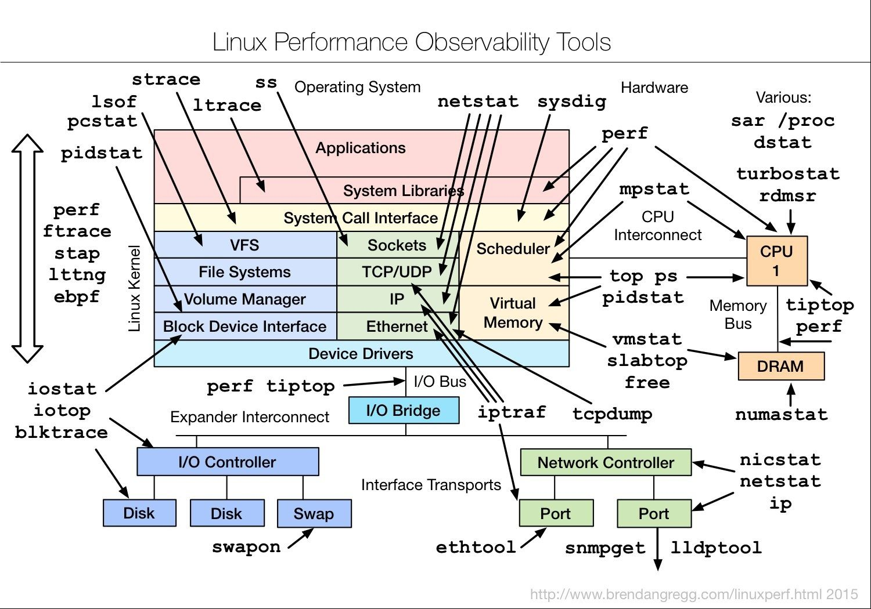 Linux Performance Observability: sar