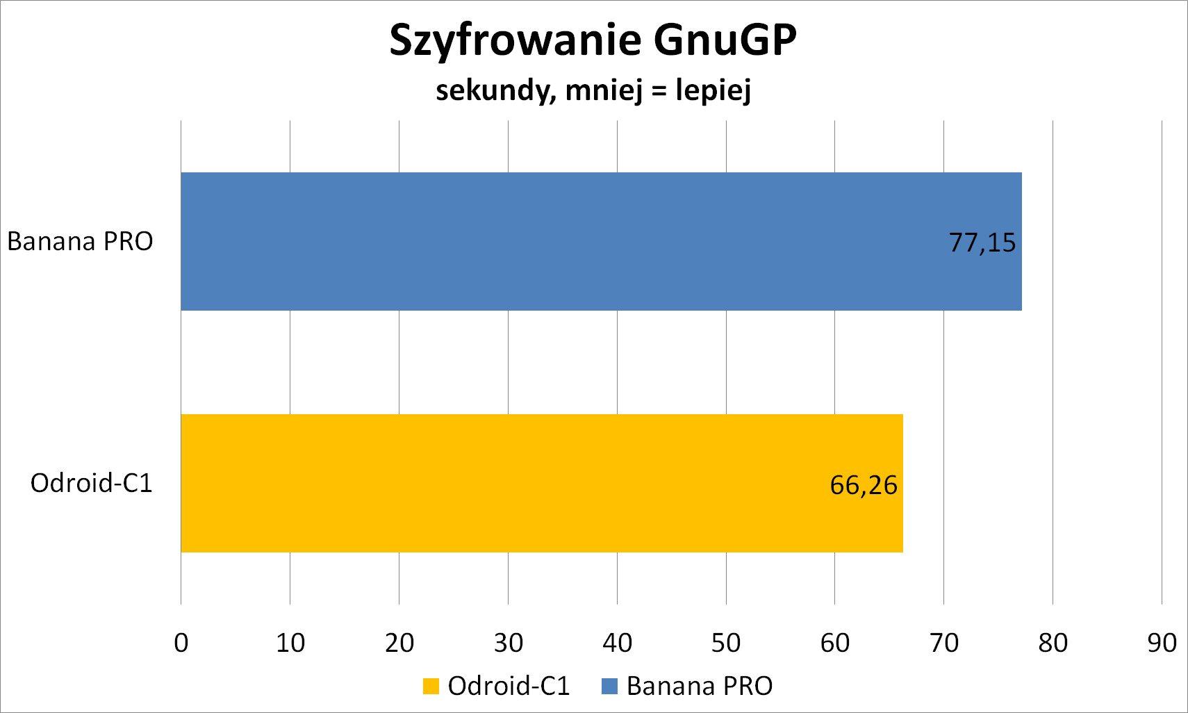 Banana Pro i ODROID-C1
