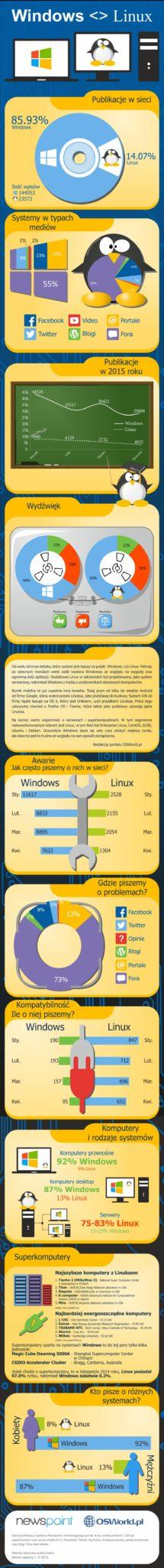 Infografika Windows vs Linux