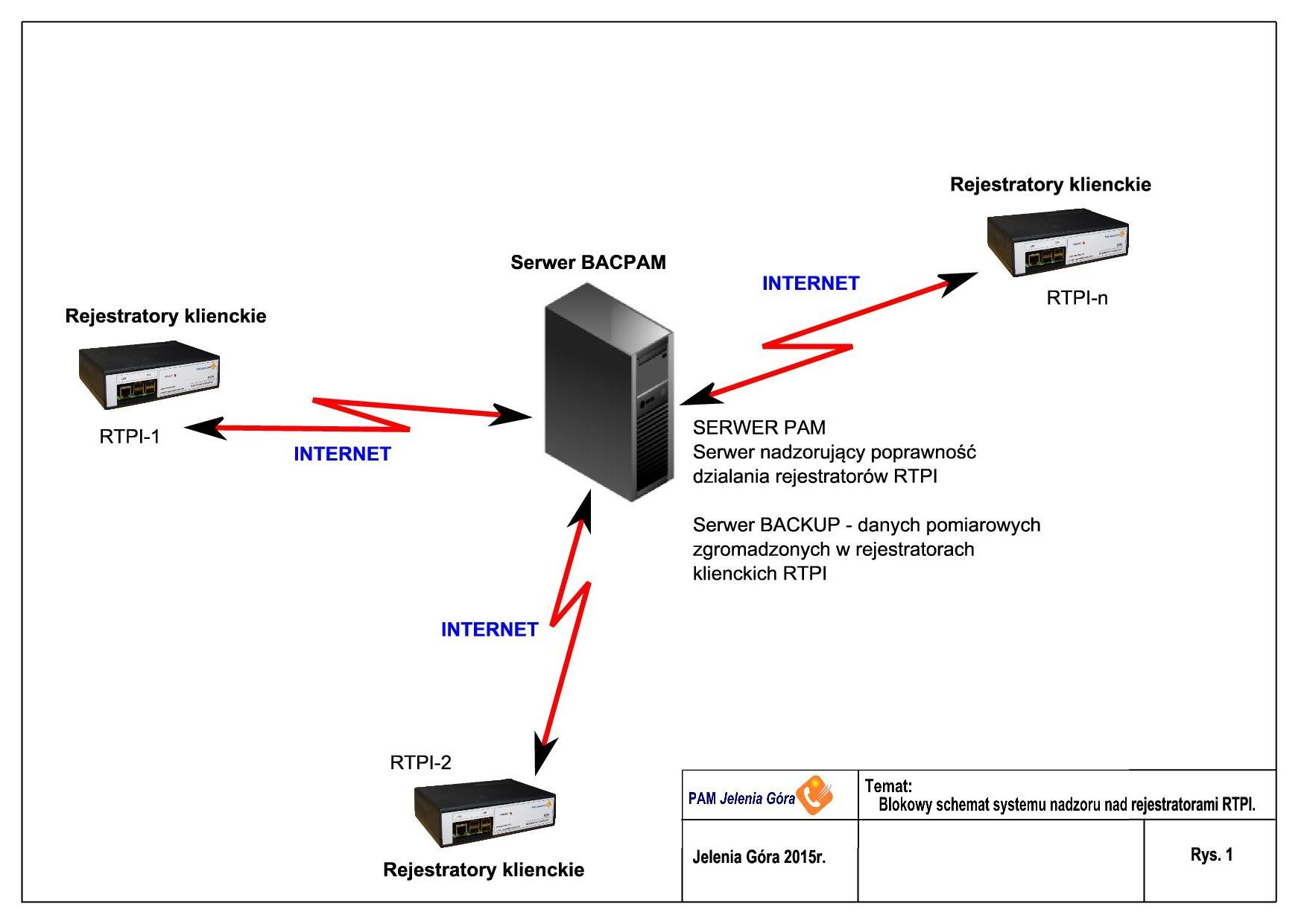 Rejestrator RTPI