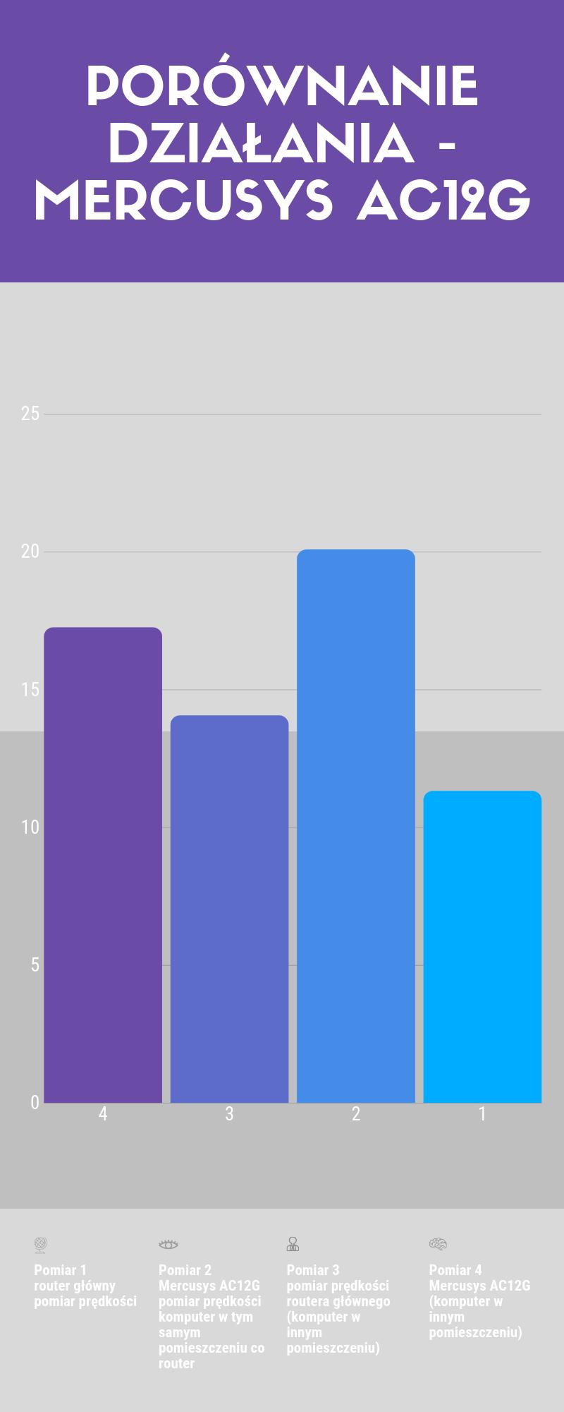 wykres_mercusys