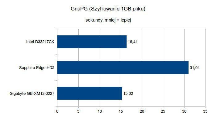 Gigabyte Brix GB-XM12-3227 - GnuPG