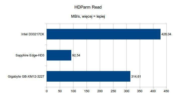 Gigabyte Brix GB-XM12-3227 - HDParm Read
